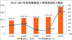 2017年前三季度美的集团实现营收1869.49亿元 同比增长60.64%(图)