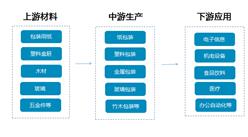 包装行业产业链及十大品牌企业分析(附产业链全景图)