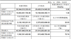 2017年前三季度永辉超市实现营业收入433.08亿元,同比增长17%