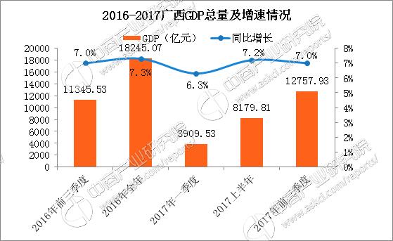 广西gdp增长_2020广西各市gdp