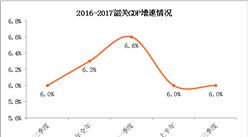 2017前三季度韶关经济运行情况分析:GDP增长6.0%(附图表)