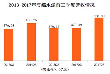 水泥企业业绩向好 海螺水泥净利增长超6成