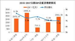 2017前三季度太原经济运行情况分析:GDP增长7.0%(附图表)