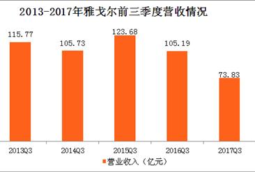 雅戈尔2017年三季度报数据分析:雅戈尔前三季度营收同比下滑近3成