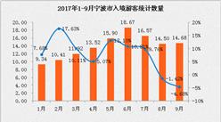 2017年1-9月宁波市入境旅游数据分析:旅游外汇收入6.4亿美元   上涨4.46%(附图表)