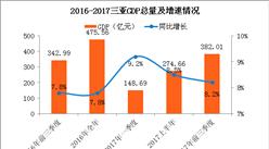 2017前三季度三亚经济运行情况分析:GDP增长8.2%(附图表)