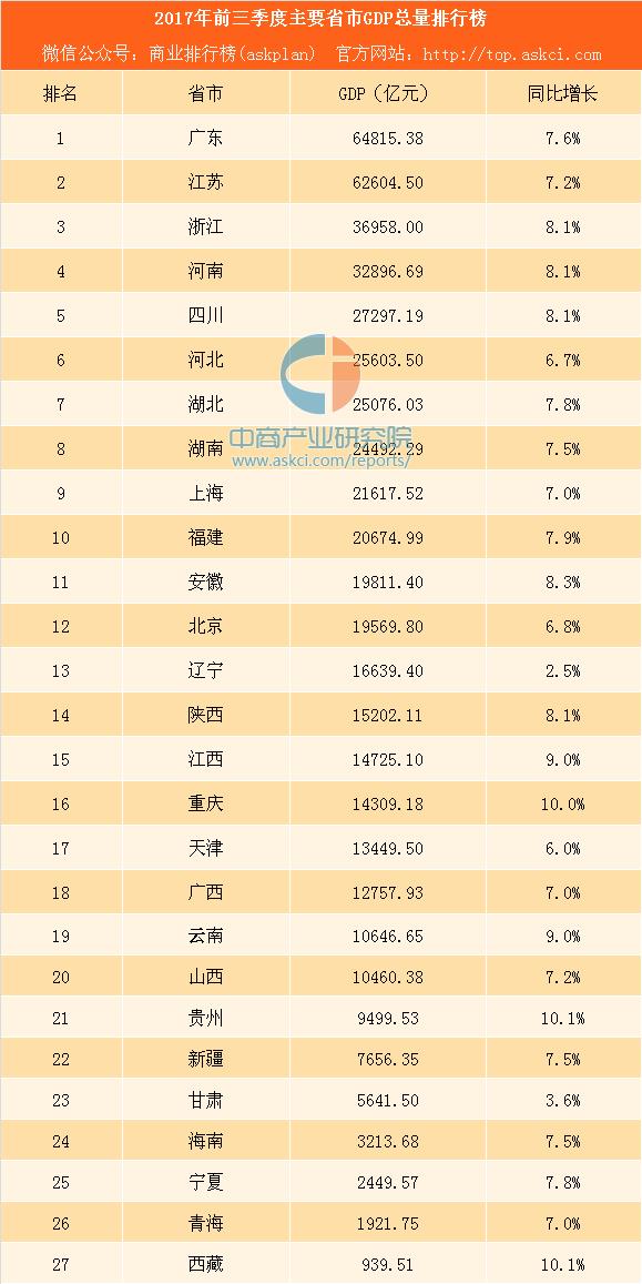 福建省经济总量今年上半年排名_福建省上杭二中照片