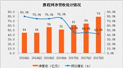 携程第三季度财报分析:净利润达到12亿元,同比暴增50倍(附图表)