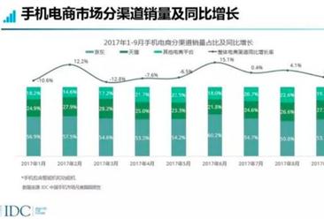 2017年3C核心产品市场回顾分析报告:京东3C独占线上半壁江山