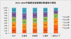 2017年福建省星级酒店经营数据分析(附图表)