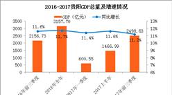 2017前三季度贵阳经济运行情况分析:GDP增长11.2%(附图表)