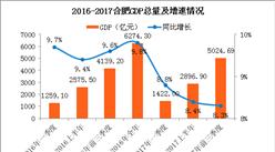 2017前三季度合肥经济运行情况分析:GDP增长8.3%(附图表)