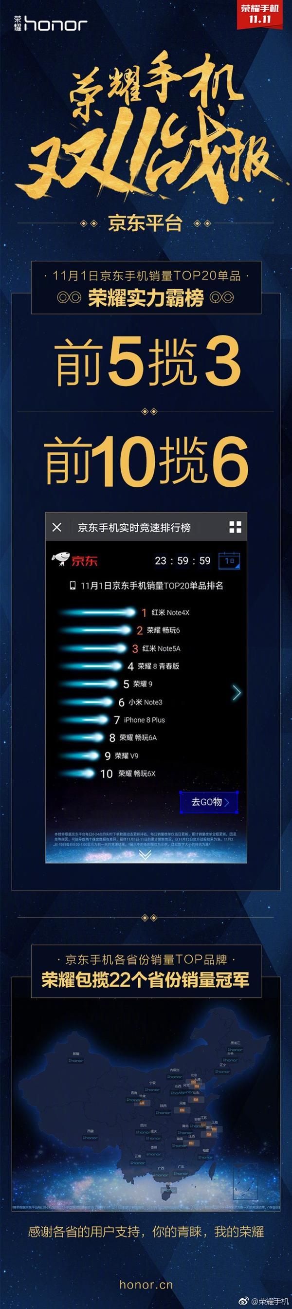 京东双11手机单品销量Top 10:荣耀手机占6款