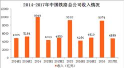 """中国铁路总公司经营数据分析:连续四年""""上半年亏成狗,下半年赚翻天"""""""