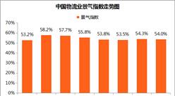 2017年10月中國物流業景氣指數為54%(附分析)