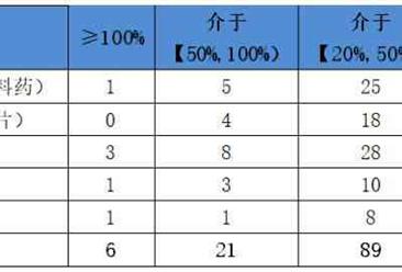 253家药企三季度经营数据分析:丽珠集团净利增长590.7%
