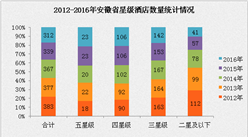 2017年安徽省星级酒店经营数据分析(附图表)