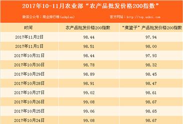 2017年11月2日农产品批发价格指数分析:猪肉价格上升0.9%