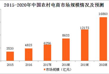 中国农村电商市场规模及发展趋势预测:农产品跨境电商日益兴起