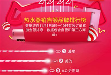 京东双十一热水器预售战报:海尔、美的、A.O.史密斯依旧是销售主力
