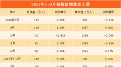 2017年1-9月全国就业情况分析: 城镇新增就业人数1097万  失业率降至近十年最低点(附图表)