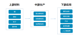 微电机产业链及重点企业盘点(附产业链全景图)