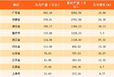 2017年9月中国各省市空调产量排行榜