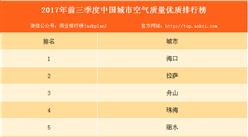 2017年前三季度中國城市空氣質量優質排行榜(TOP10)