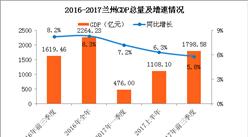 2017前三季度兰州经济运行情况分析:GDP增长5.8%(附图表)