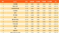 2017年10月游戏微信公众号排行榜:王者荣耀第一(附排名)