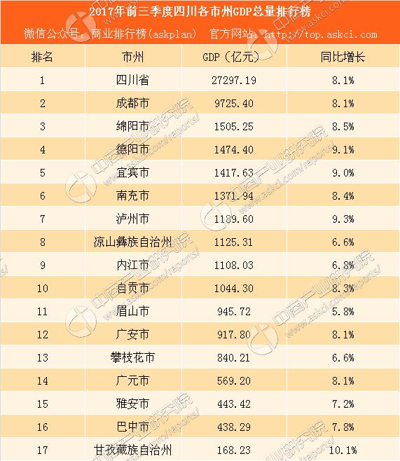 四川各城市gdp排名20_四川2019gdp城市人均
