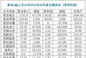 青岛28家A股上市公司前三季度盈利排行榜:海尔位居榜首(附榜单)