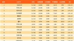 2017年10月汽车行业微信公众号排行榜(附榜单)