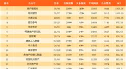 2017年10月房地产微信公众号排行榜(附排名榜单)