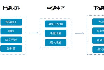 牙刷市场发展潜力巨大,牙刷产业链/主要企业分析一览(附产业链全景图)