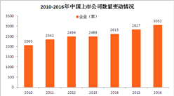 证券市场数据分析:上市公司六年间增近1000家(图)