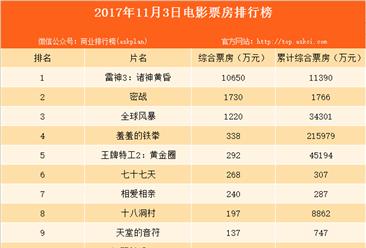 2017年11月4日全国电影票房分析:《雷神3:诸神黄昏》首日票房1.14亿(含午夜场740万)