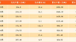 2017年1-9月上海原油加工量分析:9月原油加工量超200万吨(附图表)