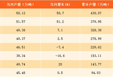 2017年1-9月上海汽油产量分析:汽油产量为430.07万吨(附图表)