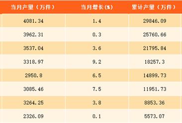 2017年1-9月上海市服装产量分析:上海服装产量接近3亿件  同比增长2.5%(附图表)
