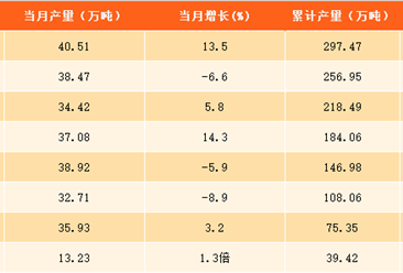 2017年1-9月上海水泥产量分析:水泥产量接近300万吨 同比下滑0.1%