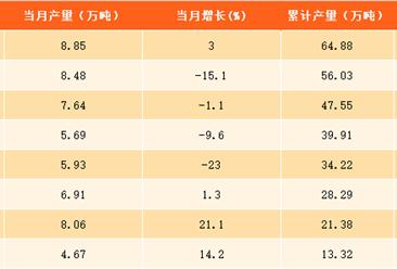 2017年1-9月上海市食用植物油产量分析:精制食用植物油产量达64.88万吨(附图表)