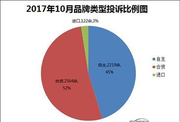 2017年10月中国汽车投诉排行及分析:东风标致408投诉量最多(附车型投诉榜单)