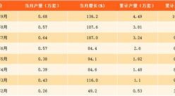 2017年1-9月上海工业机器人产量分析:9月上海工业机器人产量同比爆增136.2%(附图表)