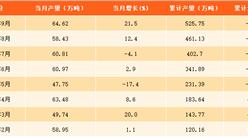 2017年1-9月上海柴油产量分析:9月柴油产量64.62万吨,同比增长21.5%(附图表)