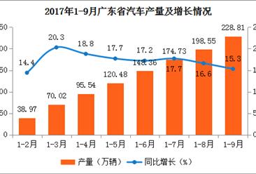 2017年广东省汽车产量分析:1-9月汽车产量同比增长15.3%(附图表)