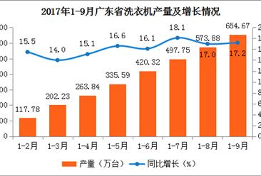 2017年广东省洗衣机产量分析:累计产量654.67万台 增长17.2%(附图表)