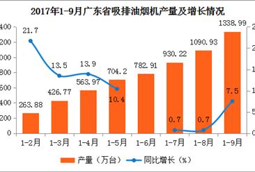2017年1-9月广东吸排油烟机产量分析:累计产量1338.99万台 增长7.5%(附图表)