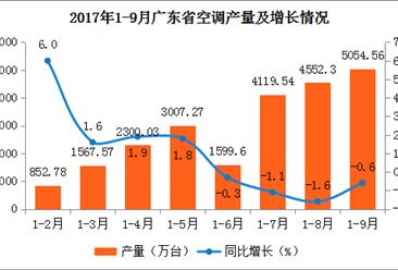 2017年1-9月广东空调产量微跌0.6%:产量为5054.56万台(附图表)