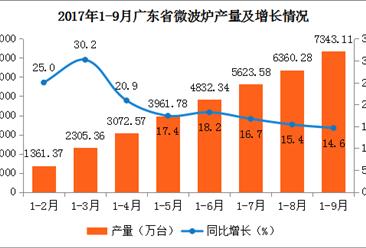 2017年9月广东省微波炉产量982.83万台:同比增长9.8%(附图表)